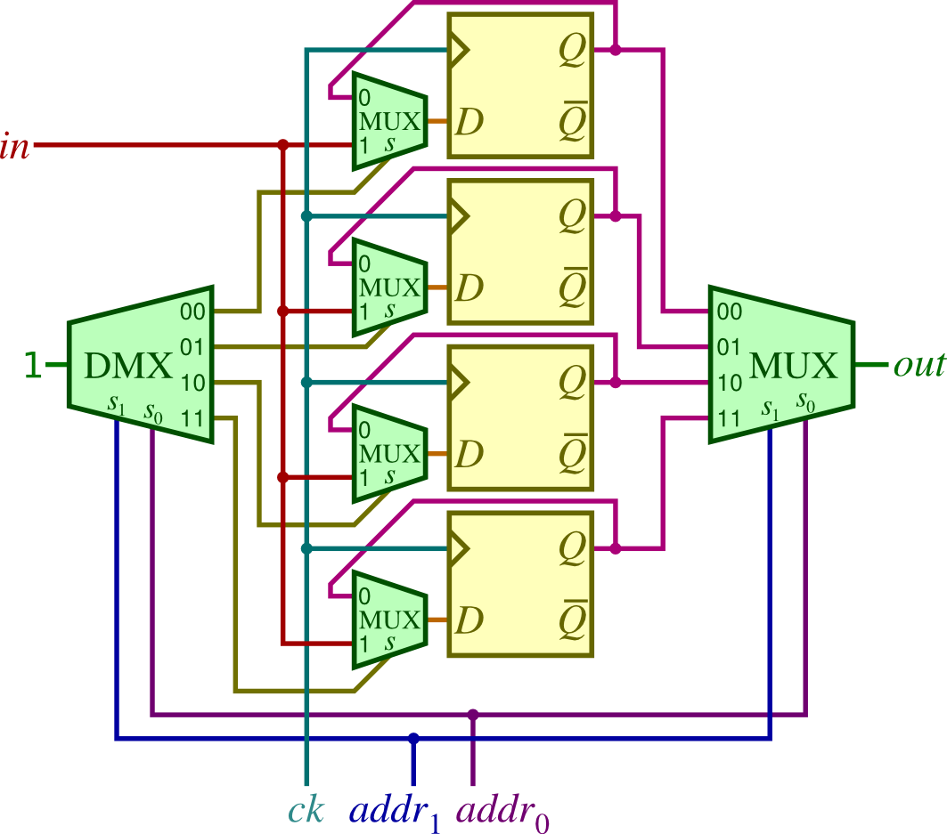 Components Of Digital Circuits Here Is A Circuit Diagram The Adder Three And Gates That Are 43 Memory